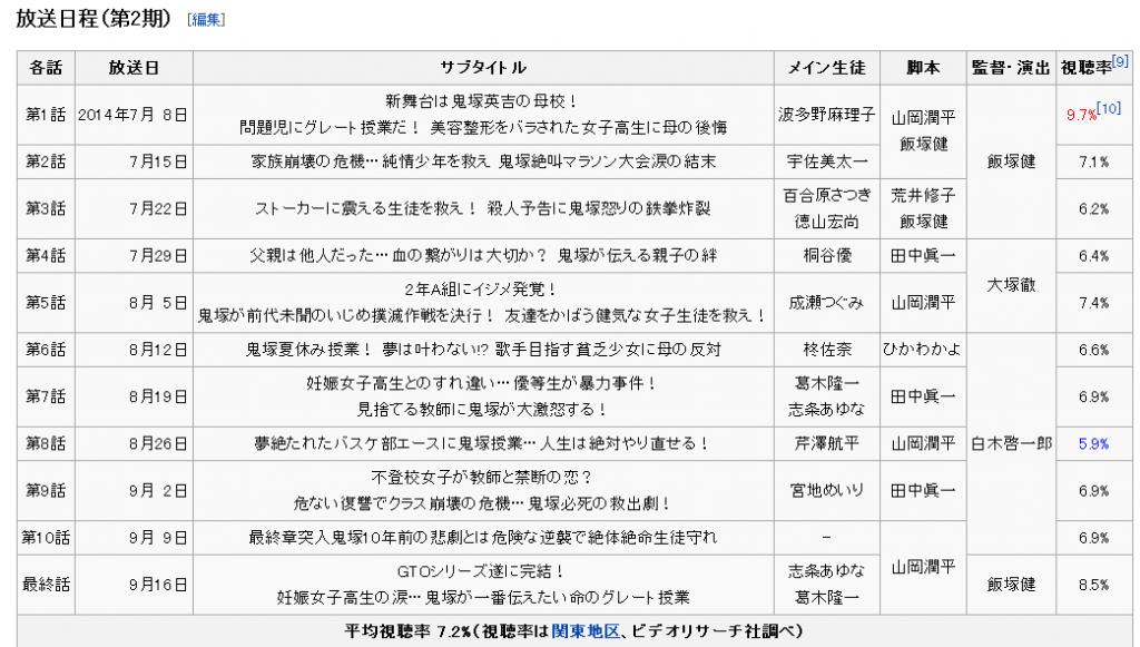 (引用元 ウィキペディアから)